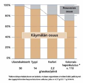 Jätevesien kuormituksen jakaantuminen. Kuva: Suomen vesiensuojeluyhdistysten liitto ry.